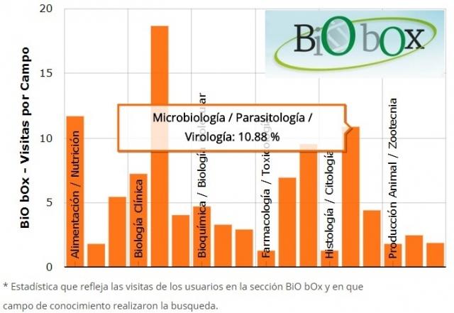 Estadísticas BioBox